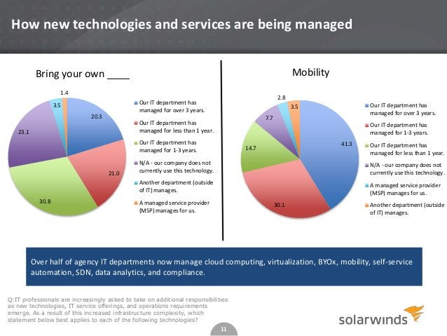 11 How new technologies and services are being managed Q:IT professionals are increasingly asked to take on additional res...