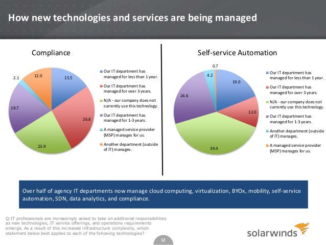 12 How new technologies and services are being managed Q:IT professionals are increasingly asked to take on additional res...