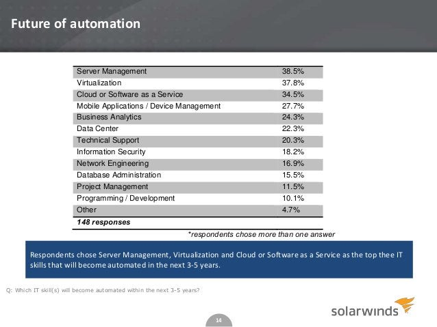 14 Server Management 38.5% Virtualization 37.8% Cloud or Software as a Service 34.5% Mobile Applications / Device Manageme...