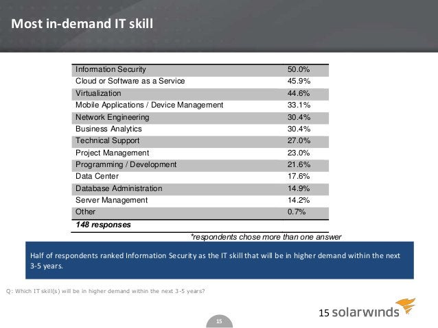 15 15 Information Security 50.0% Cloud or Software as a Service 45.9% Virtualization 44.6% Mobile Applications / Device Ma...