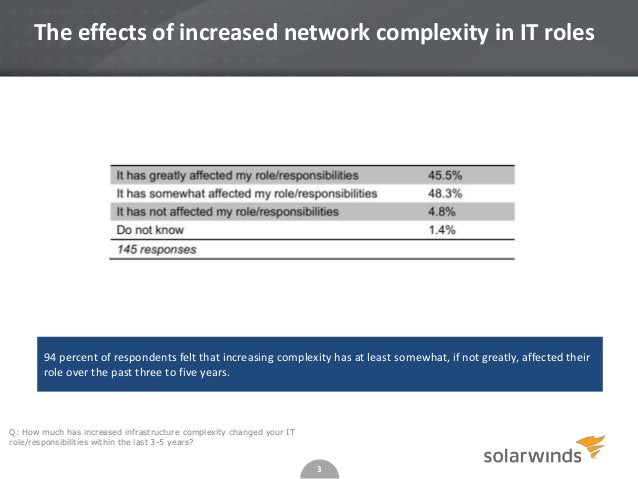 3 The effects of increased network complexity in IT roles Q: How much has increased infrastructure complexity changed your...
