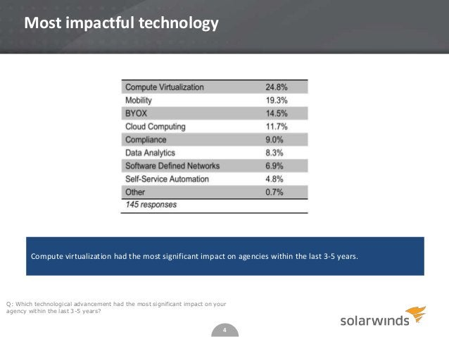 4 Most impactful technology Q: Which technological advancement had the most significant impact on your agency within the l...
