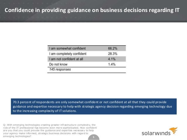 5 Confidence in providing guidance on business decisions regarding IT Q: With emerging technologies creating greater infra...