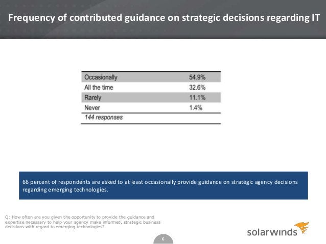 6 Frequency of contributed guidance on strategic decisions regarding IT Q: How often are you given the opportunity to prov...