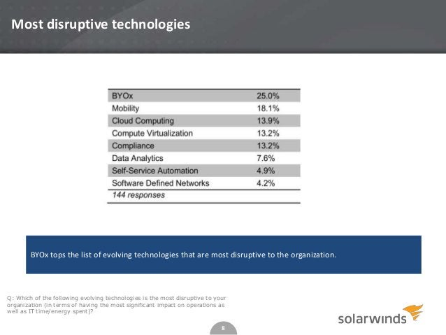 8 Most disruptive technologies Q: Which of the following evolving technologies is the most disruptive to your organization...