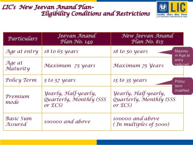 All about premium calculator for new jeevan anand plan 815.