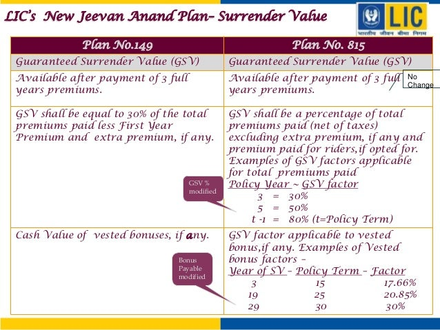 New Jeevan Anand 815 Maturity Chart