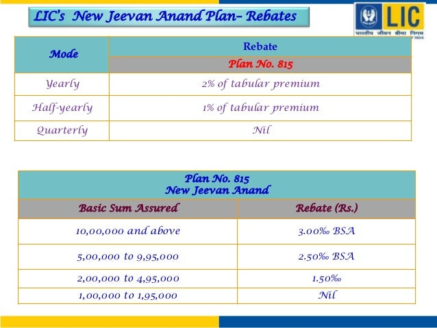 New jeevan anand plan 815