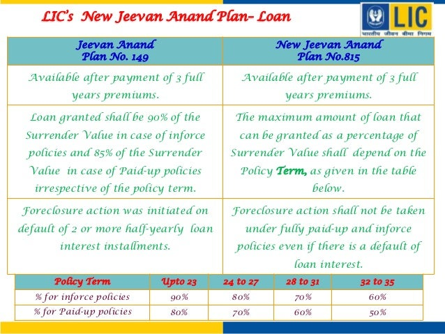 New Jeevan Anand 815 Maturity Chart