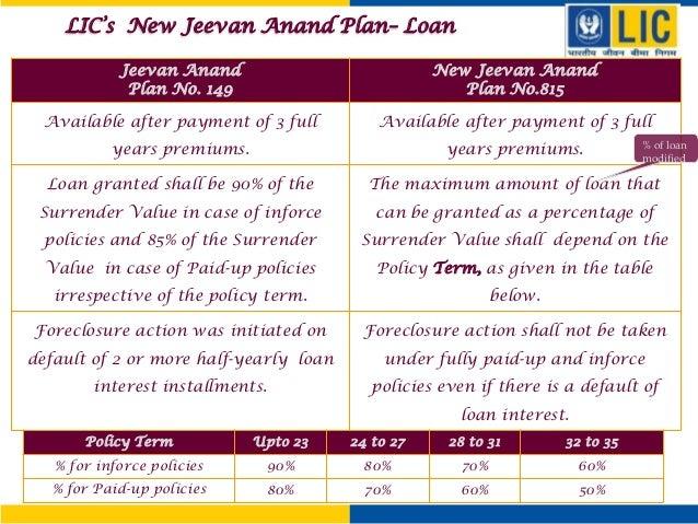 Loan Against LIC Policies | EMI Calculator