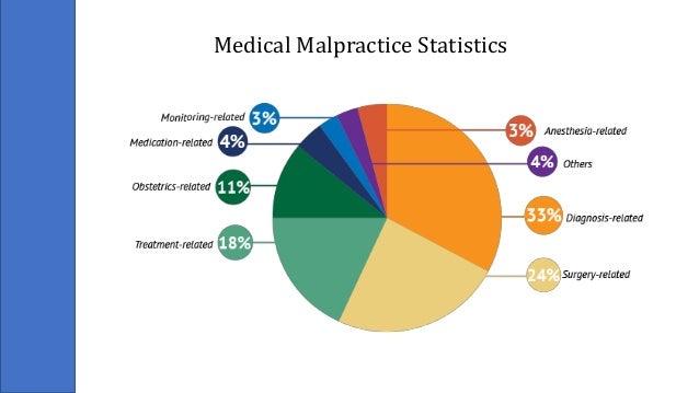 Lawyer Medical Malpractice