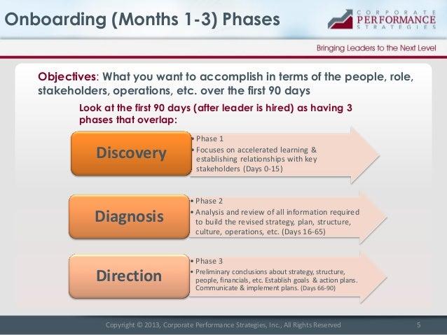 New leader onboarding best practices – Onboarding Plan Template