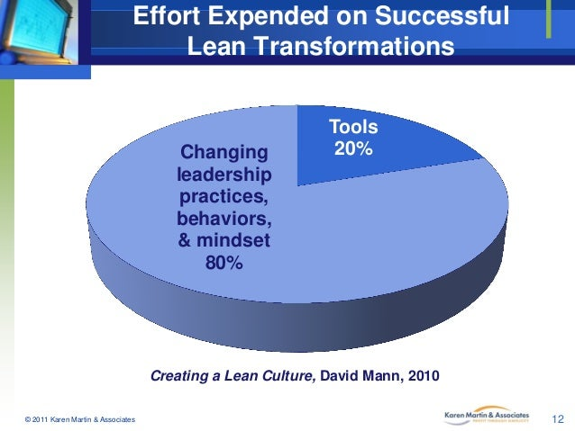 Effort Expended on Successful Lean Transformations  Changing leadership practices, behaviors, & mindset 80%  Tools 20%  Cr...