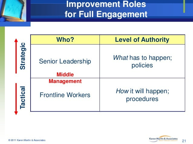 Strategic  Improvement Roles for Full Engagement Who?  Level of Authority  Senior Leadership  What has to happen; policies...