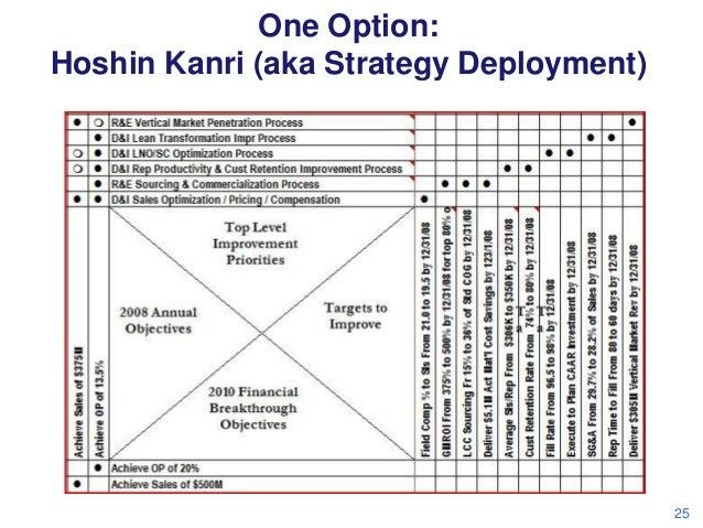 One Option: Hoshin Kanri (aka Strategy Deployment)  25