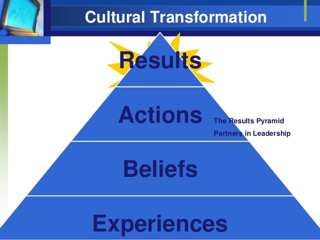 Cultural Transformation  Results Actions  The Results Pyramid Partners in Leadership  Beliefs © 2011 Karen Martin & Associ...