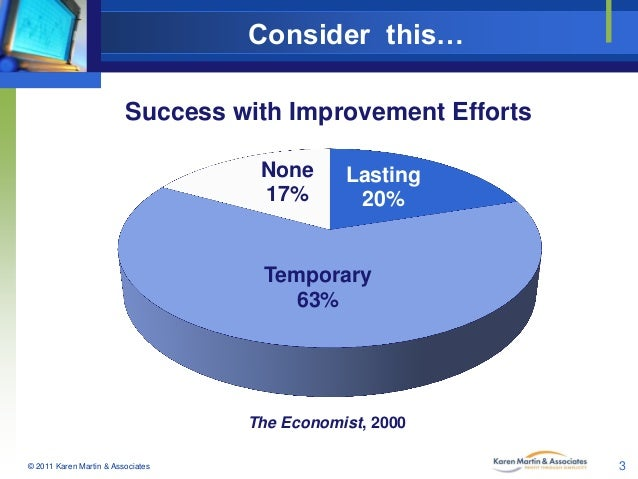 Consider this… Success with Improvement Efforts None 17%  Lasting 20%  Temporary 63%  The Economist, 2000 © 2011 Karen Mar...