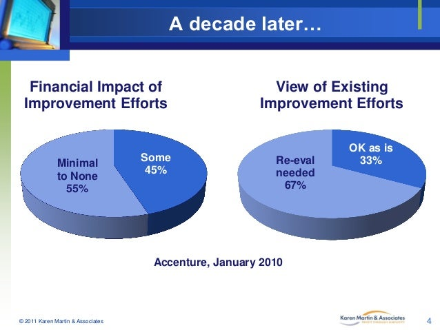 A decade later… Financial Impact of Improvement Efforts  Minimal to None 55%  Some 45%  View of Existing Improvement Effor...