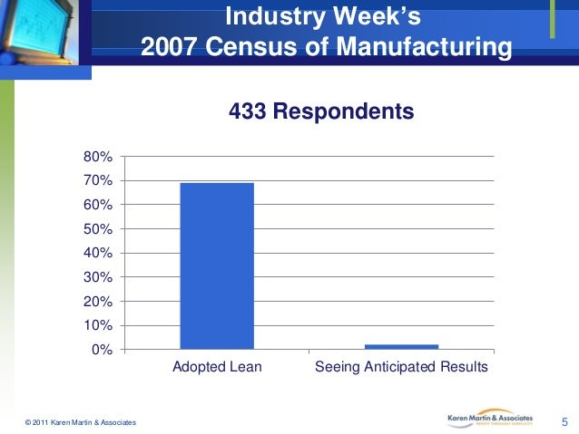 Industry Week's 2007 Census of Manufacturing 433 Respondents 80% 70% 60% 50% 40%  30% 20% 10%  0% Adopted Lean  © 2011 Kar...