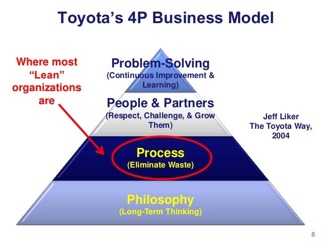 "Toyota's 4P Business Model Where most ""Lean"" organizations are  Problem-Solving (Continuous Improvement & Learning)  Peopl..."