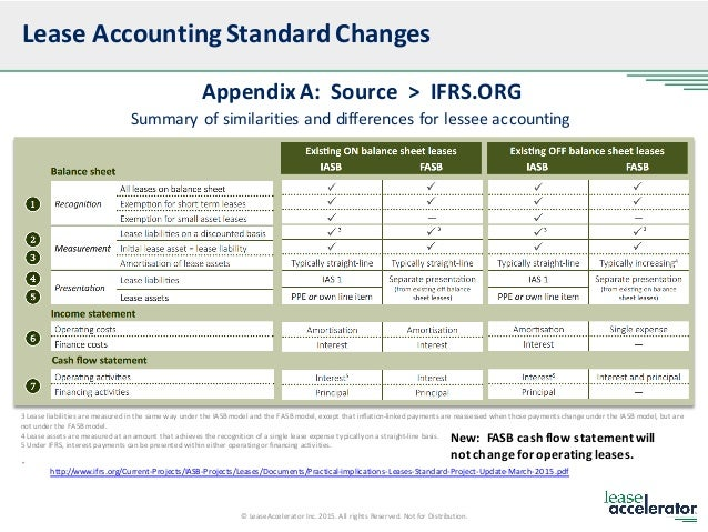 New Lease Entrancing New Lease Accounting Standards Fasb 842 And Ifrs 16  Decorating Design