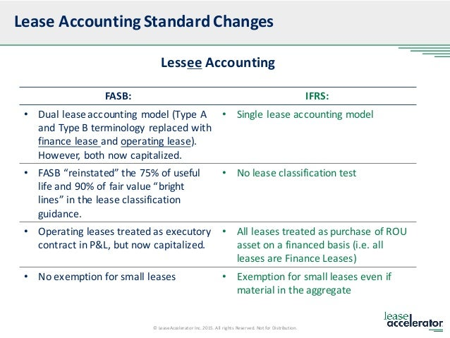 contemporary accounting leases Download citation on researchgate | accounting for leases by leasees | this study examines factors that affected managements' choices in accounting for leases prior to the implementation of sfas no 13.