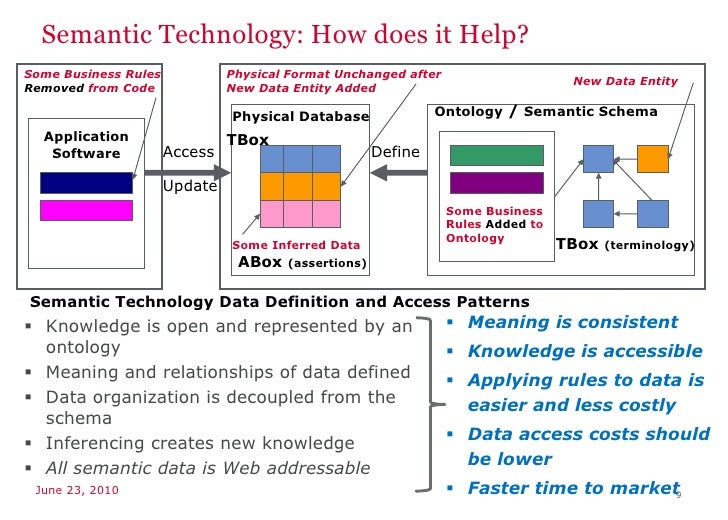 Semantic Applications For Financial Services