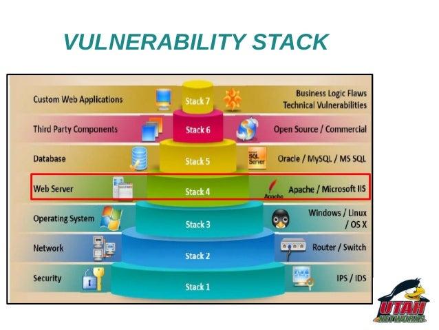 Project part 4 web application vulnerabilities