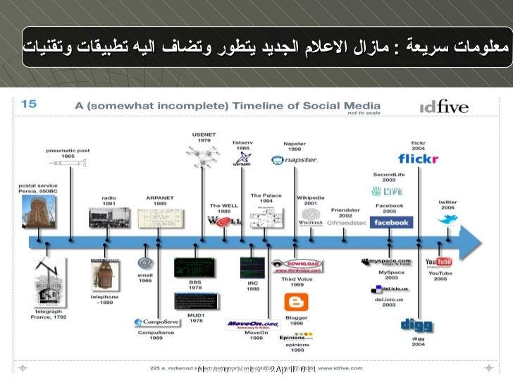 معلومات سريعة  :   مازال الاعلام الجديد يتطور وتضاف اليه تطبيقات وتقنيات Mamoun Matar 22April2011