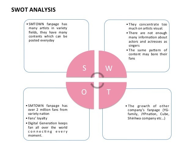 swot analysis for sm mall company Commerce faculty gujarat university ahmedabad   shopping mall etc  strategies of fmcg companies in rural markets 48 swot analysis.