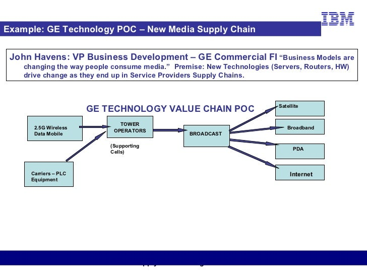 bharti airtel supply chain management Airtel management 29,932 views share  description of bharti airtel chart:-this organisational chart gives a brief description of the levels ofmanagent in the .