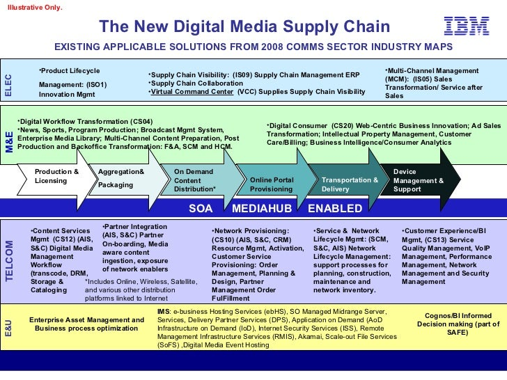 relationships in supply chain management essay Explore a database of 500,000+ college essay — supplier relationships importance and supply chain management supplier relationships guideline for buyers when initiating cooperative relationships with their supply sources resulting in advanced purchasing and.