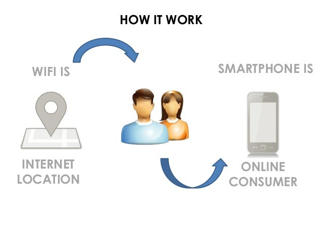 HOW IT WORK WIFI IS INTERNET LOCATION ONLINE CONSUMER SMARTPHONE IS