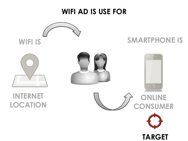 WIFI AD IS USE FOR WIFI IS INTERNET LOCATION ONLINE CONSUMER SMARTPHONE IS TARGET