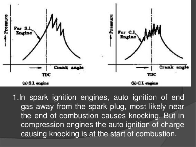 Combustion In S I C I Engines