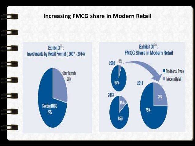market share of fmcg in sri lanka Emerging market spend on fmcg grew by $34 billion in 2016, up +6%  to this value growth include russia (14%), sri lanka (9%) indonesia  11% share of the $2 trillion plus global fmcg market over the past three years.