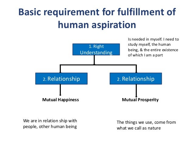 the reality of human goals and aspirations Greatness be the aspiration and comprehensive goal of psychology  missions:  to help make high human potential a reality (seligman.