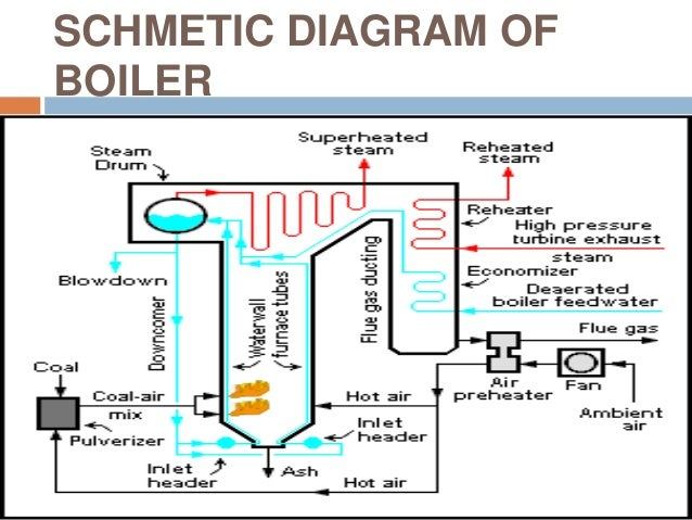 an overview of thermal power plant rh slideshare net Power Plant Flow Diagram thermal power plant diagram pdf