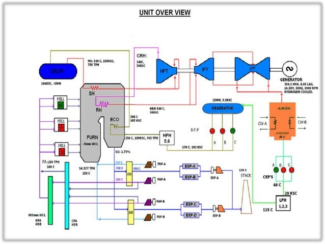 an overview of thermal power plant rh slideshare net thermal power plant diagram download Power Plant Flow Diagram