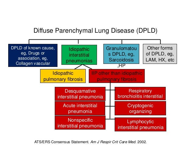 Approach to interstitial lung diseases infection 10 diffuse parenchymal lung disease ccuart Choice Image
