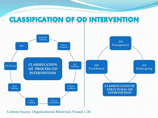 an understanding of the od intervention Organizational development (od) is a planned, systematic, top-down approach at the organization level that can apply any of several change techniques.