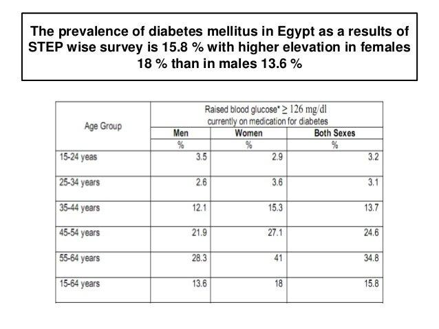 Turkey burden of disease study