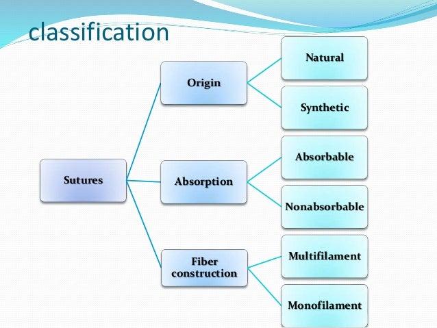 Biosyn Suture