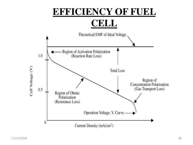 Fuel Cells Types Working Construction Fabrication And Application