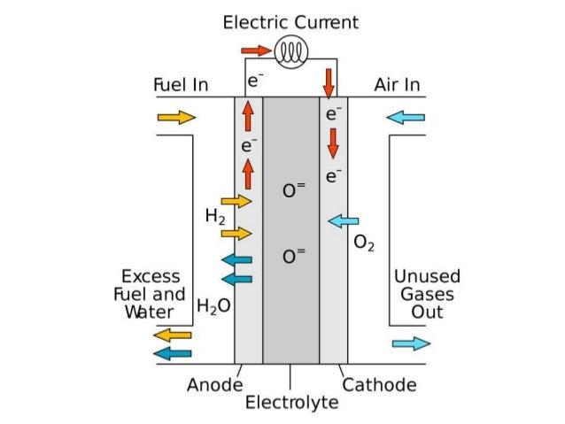 Reform Natural Gas Into Hydrogen