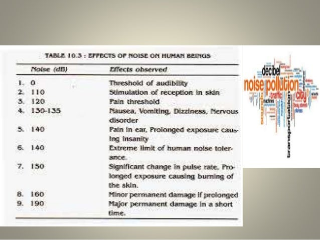 effects of noise pollution on mental Effects of noise pollution on mental health of students assignment - free assignment samples, guides, articles all that you should know about writing assignments.