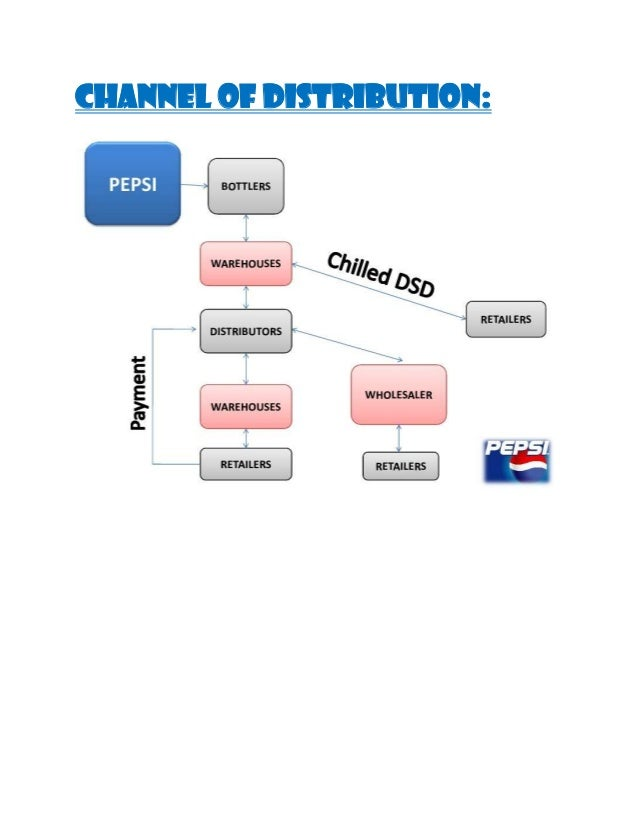 communication channels in pepsi A 'communication channel' is a medium  backwards and sideways is referred to as communication communication channels refer to the way this  pepsi more.