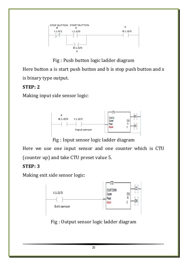 Training report on plc scada and automation logic 25 ccuart Images