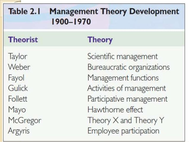 how scientific management influenced management thinking Historical theories of management scientific management theory (1890-1940) at the turn of the century, the most notable organizations were large and industrialized.