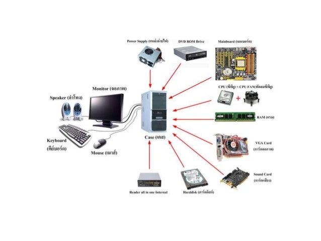 New งานนำเสนอ microsoft power point